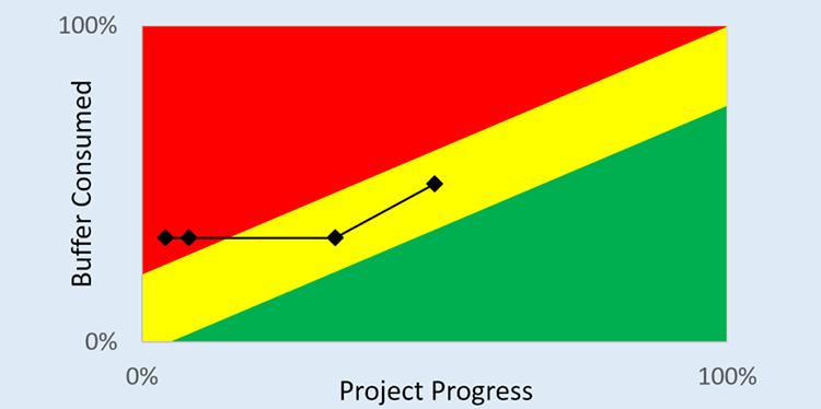 Диаграма на CCPM метода