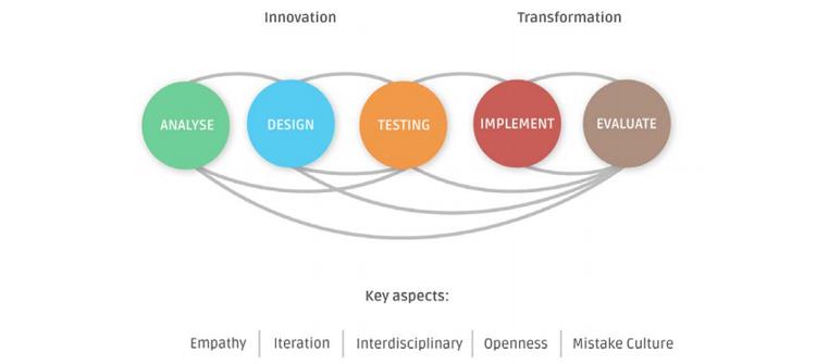 Дигитална трансформация на бизнес моделите 2